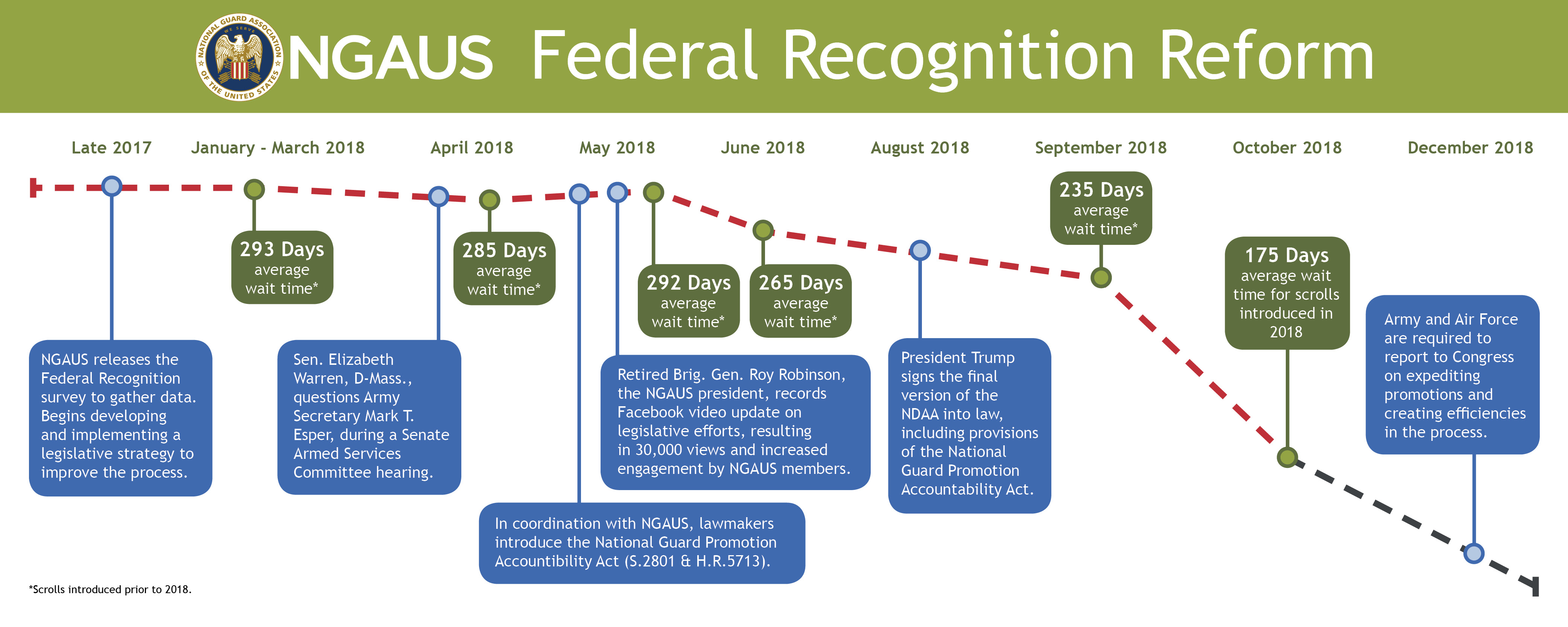Federal Recognition Timeline Graphic
